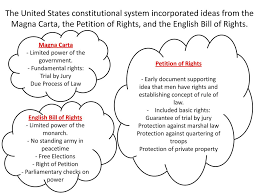 Foundations Of Government Ppt Download