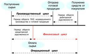 Дипломная работа Анализ и оценка управления оборотными активами  Рисунок 2 Циклы оборота по элементам оборотных средств