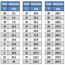 Goodman R22 Piston Chart 410a Orifice Size Chart