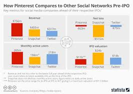 Snapchat Ipo Chart Pinterest Stands Head To Head With Other Social Media Giants