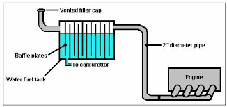how to build your own water car at home the green optimistic the vented filler cap arrangement will not suit many european car designs which have a locking flap covering the filler cap for these cars it would