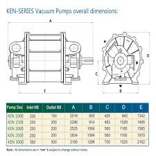 Vacuum Range Chart Ken Series Liquid Ring Vacuum Pumps And Compressors Welcome
