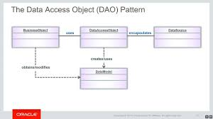Dto Design Pattern In Java Java Ee 7 Back End Server Development Using The Data Access Object Dao Pattern