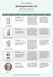 Samsung Refrigerator Comparison Chart How To Choose The Right Refrigerator Real Simple
