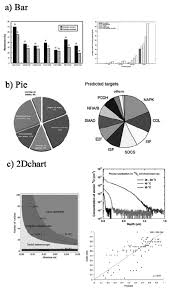 All Types Of Graphs And Charts Example Of Various Types Of Graphs Used In Our