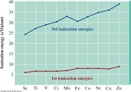 Why is it that the third ionization energy of transition metals ...