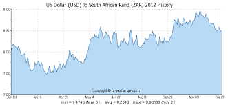 Us Dollar Usd To South African Rand Zar History Foreign