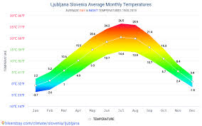 Ljubljana Climate Chart Data Tables And Charts Monthly And Yearly Climate Conditions