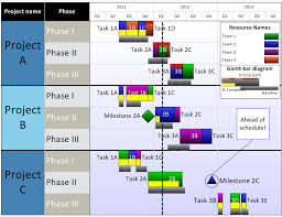 project timeline view compare microsoft project timeline