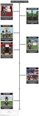 Abraham Lincoln Timeline Rise To The Presidency