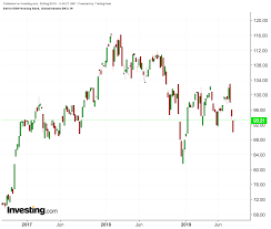 Nasdaq Chart Investing Fear Of Recession Is Hurting Bank Stocks Time To Take