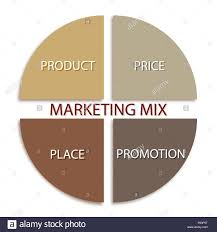 Business Concepts Illustration Of Marketing Mix Or 4ps