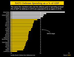 Federal Budget Chart 2016 Nato Spending In Two Charts 2016 Edition Defense One