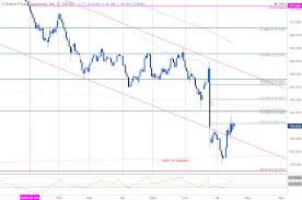 Dailyfx Charts Gbp Jpy At Brexit Levels Elevated Risk For Declines On Uk