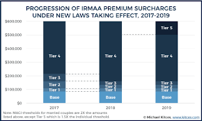 Irmaa 2020 Avoid The Cliff Another Tax On The Rich