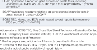 Medical Technology Example Health Technology Assessment And Payer Decisions Example Of Gene