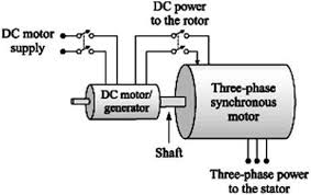 wiring diagram synchronous motor wiring image classification of electric motors part four electrical knowhow on wiring diagram synchronous motor