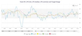 Canadian Dollar 2014 Chart Usd Cad Forecast Will The Bank Of Canada Boc Capitulate