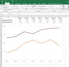 Excel Line Chart Tutorial How To Place Labels Directly Through Your Line Graph