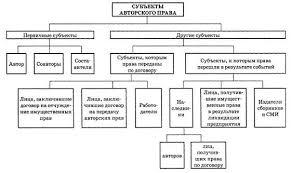 Реферат Субъекты авторского права и их права ru 1 приведен круг лиц относящихся к субъектам авторского права