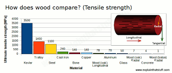 Bar Chart Comparing The Ultimate Tensile Strength Of Common