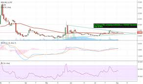 Btcs Chart Btcs Stock Price And Chart Otc Btcs Tradingview