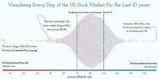 Average Daily Percent Move Of The Stock Market S P