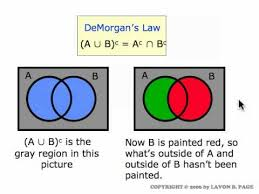 Set Operations And Venn Diagram Set Operations And Venn Diagrams Movie 4 2 Youtube
