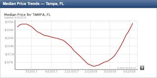 Real Estate Value History Chart Tampa Real Estate Market Trends And Forecasts 2019