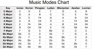 Understanding Musical Modes