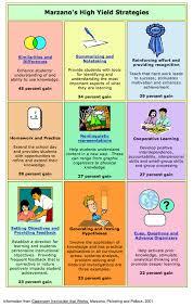 Marzano Elements Chart Marzano Strategies Chart
