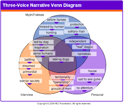 talking dogs venn jpg × writing exercises  the way to rainy mountain essay making connections to myth and folktale the many ways to rainy