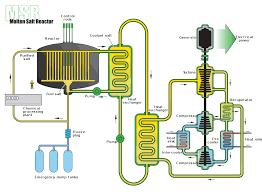 Chemical Reactor Design Pdf Molten Salt Reactor Wikipedia