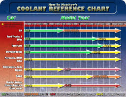 Zerex Coolant Compatibility Chart Antifreeze Reference Chart Bob Is The Oil Guy