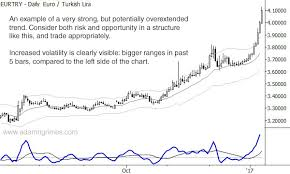 Eur Try Chart Chart Of The Day Eur Try Trend And Extension Adam H Grimes