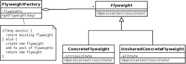 Flyweight Pattern Best Flyweight CSSEMediaWiki