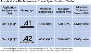 Microsd Speed Chart How To Buy The Best Sd Card For Your Camera Phone Tablet