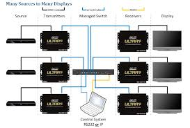 how to wire a hdmi over ip system the basics just add power news many to many