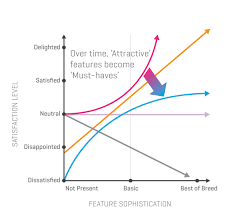 Kano Model Ways To Use It And Not Use It Design At Ibm