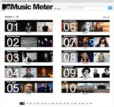 Mtv Charts Top 20 Mtv Music Meter Social Powered Chart Circuitbreaks