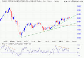 Incredible Charts Stock Trading Diary Asx Selling Pressure