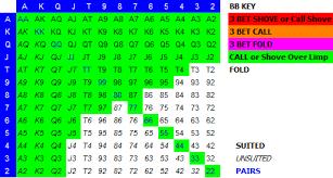 Hyper Chart Husng Charts Zoomrush Poker