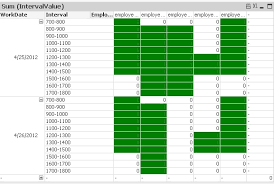 Solved Displaying Employee Schedules In Chart Format Qlik