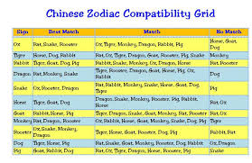 Western Horoscope Compatibility Chart Rat Rat Zodiac Compatibility