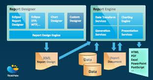 Birt Chart Engine Birt A Trending Technology In Report Design Analytics