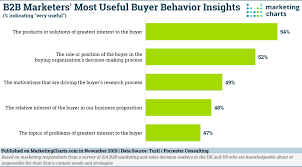 Useful Charts The Most Useful B2b Buyer Behavior Insights Differ Between