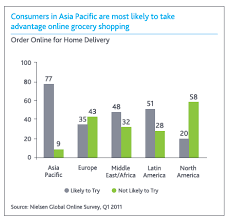 Asian Online Grocery Store Asia Has D Largest Online Grocery Market In D World My Style