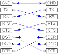 rs 232 pinouts cables terminal < > terminal connections