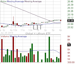 Lithium Etf Chart Lit Candlestick Chart Analysis Of Global X Lithium Battery