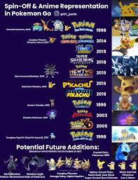 Spin-Off & Anime Representation in Pokemon Go : pokemongo